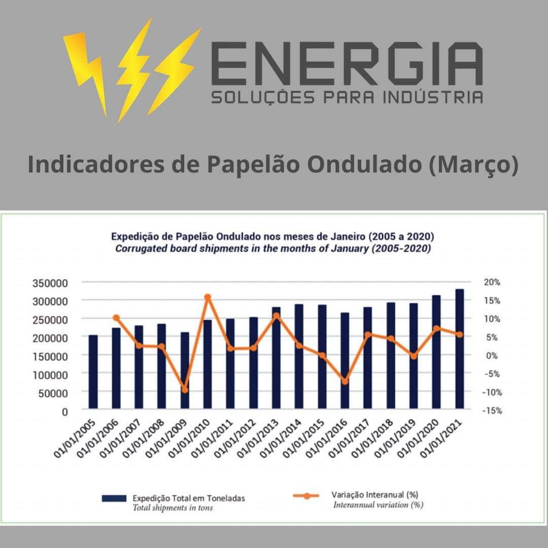 Boletim Estatístico Mensal da Associação Brasileira de Embalagens em Papel